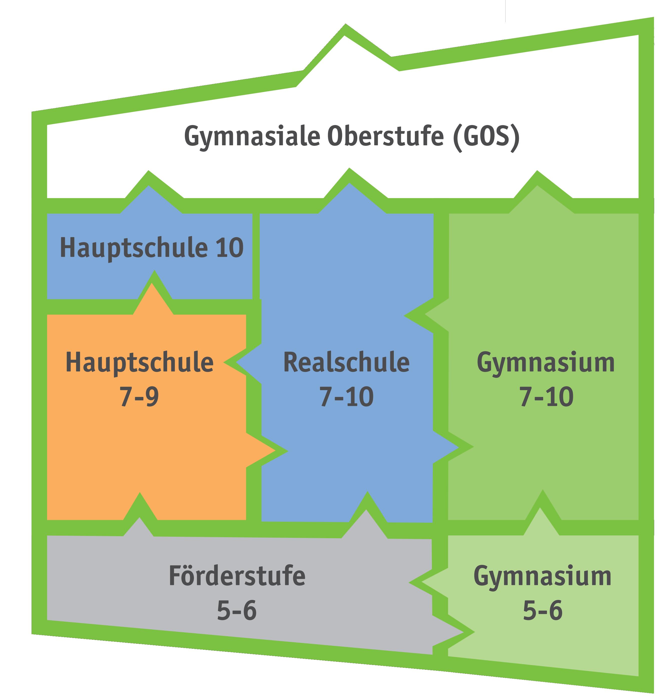GHS_Schulzweige